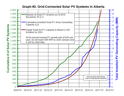 Alberta Solar Power Growth