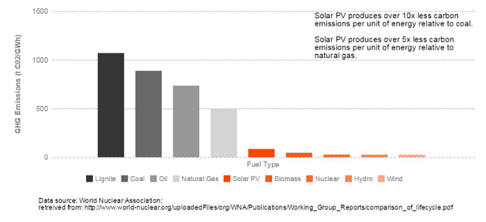 Emissions from Solar and Different Fuel Sources