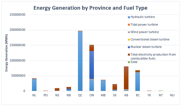 Canada's Energy Generation by Province and Fuel Type