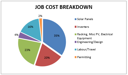 Cost of Solar Job Breakdown
