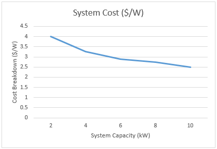 Solar System Cost >> The Cost Of Solar Panels Kuby Energy Edmonton