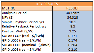 Economics of Solar Results Kuby Energy