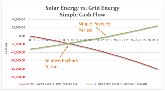 Payback Period of Solar Panels in Alberta