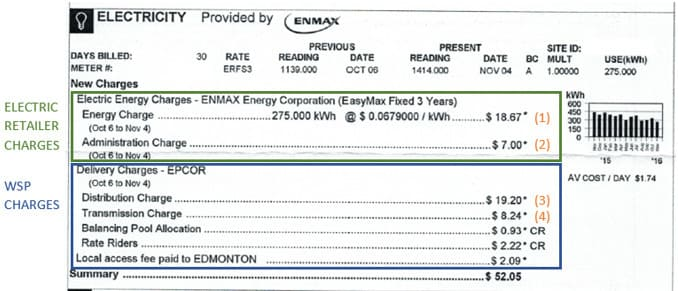 Edmonton Power Bill without Solar