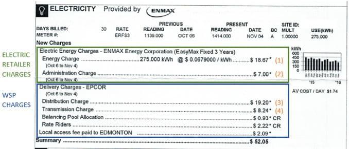 Edmonton Power Bill without Solar