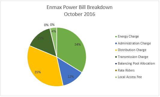 energy bill cost breakdown Edmonton