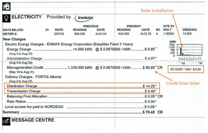 Alberta power bill with Solar Panels