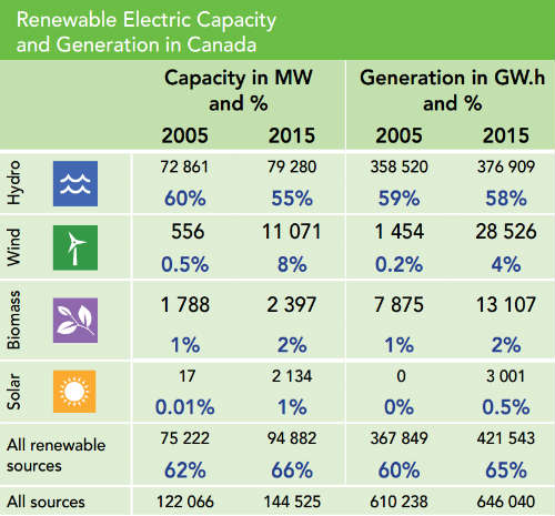 Renewable Energy and Capacity in Canada