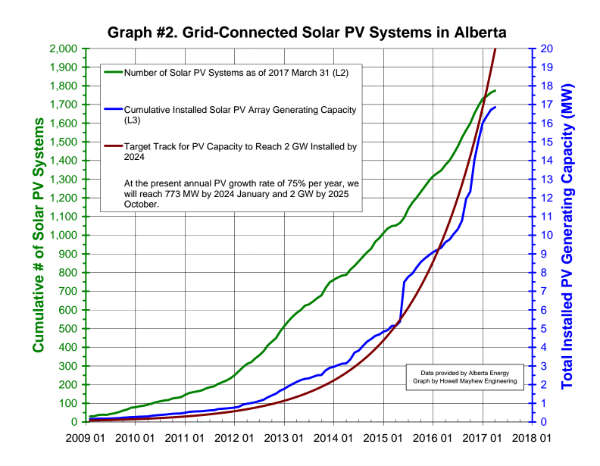 Alberta Solar Power Growth Trend