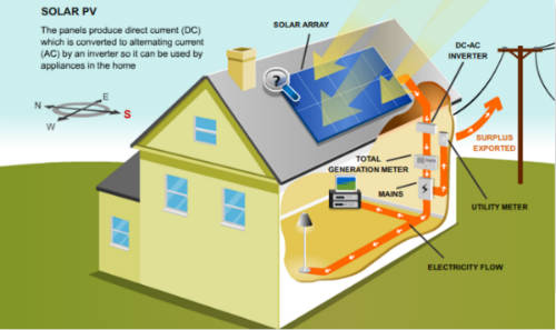How Solar Power in Alberta Works