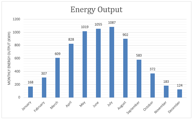 Sample Edmonton Solar Energy Output