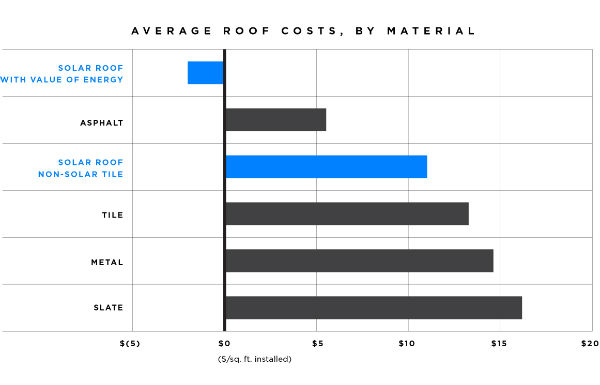 Tesla Solar Roof Price in USA
