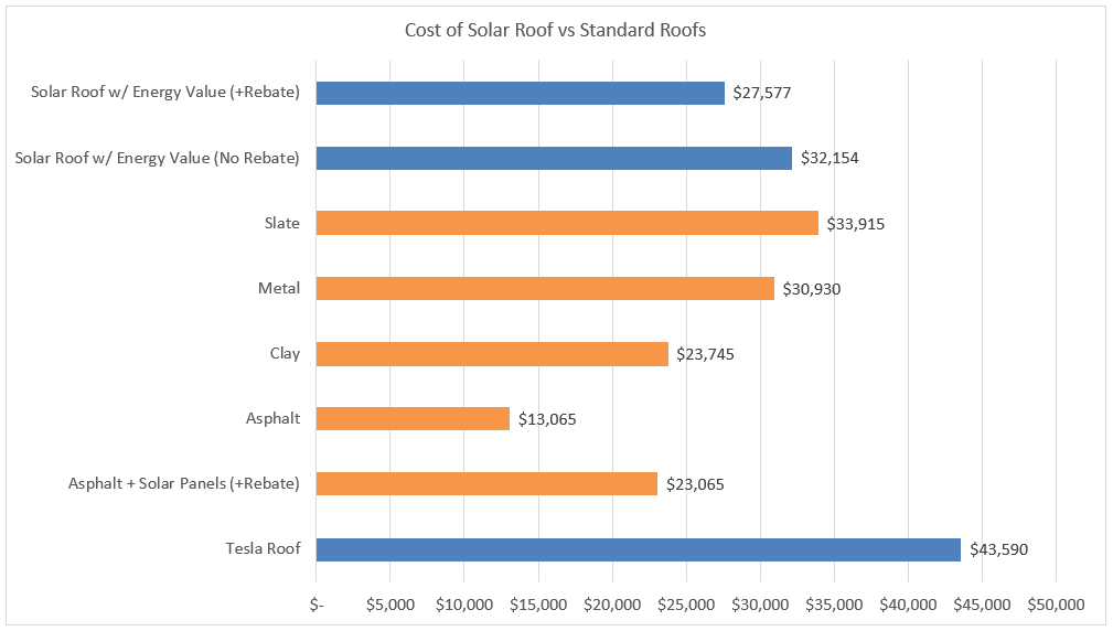 Solar Roof Cost >> Tesla S Solar Roof In Alberta What You Need To Know Kuby Energy
