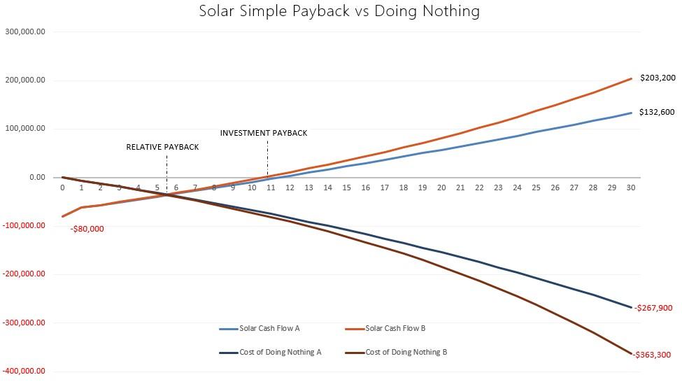 Solar power ROI and Payback period saskatchewan