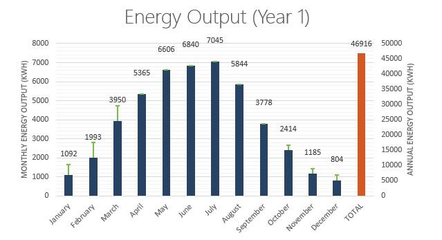 Annual solar energy production saskatchewan