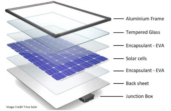 The Positive And Negative Environmental Impacts Of Solar Panels Kuby Energy