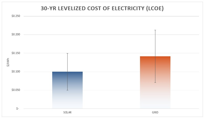 Levelized Cost of Electricity for Solar and Grid Electricity
