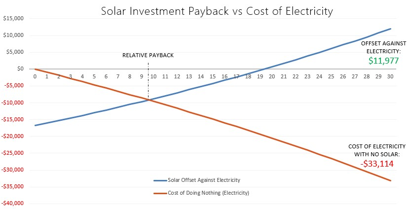 Solar Power Payback Period