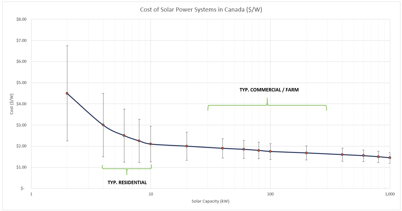 Cost of Solar Power Systems in Canada