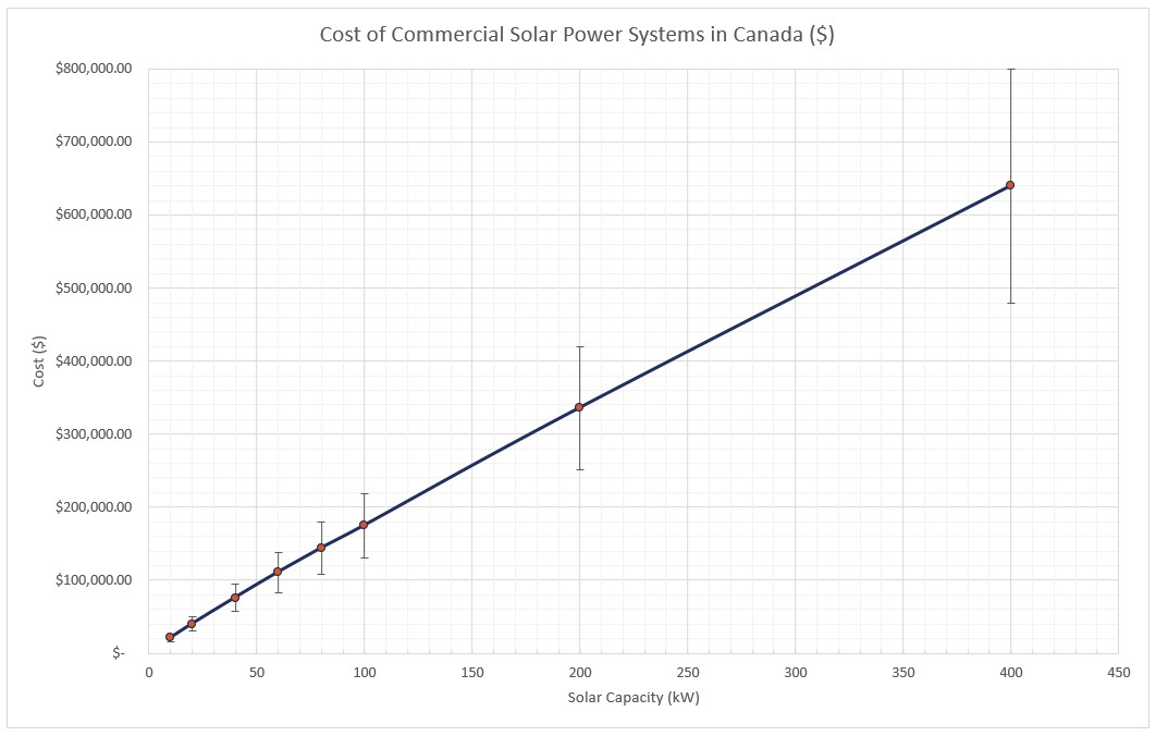 Commercial Solar Power System Costs Canada