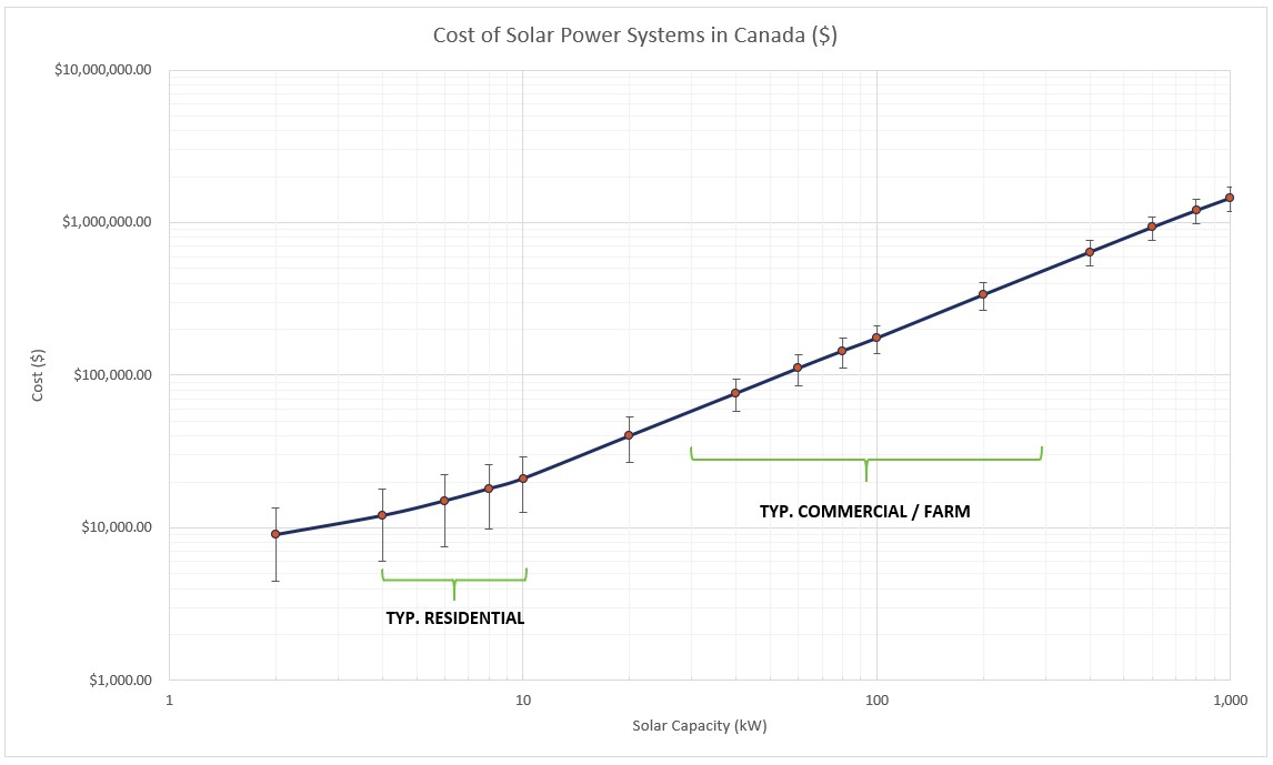 Solar Power System Costs in Canada