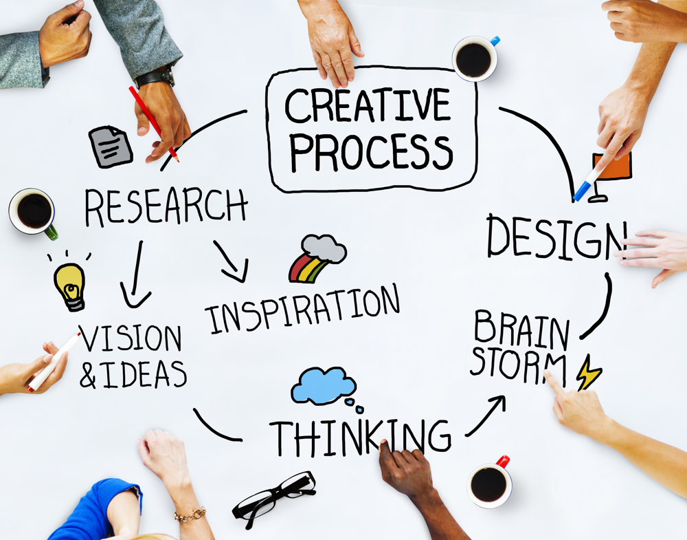 The creative process is iterative, you do research then design, develop, test and repeat