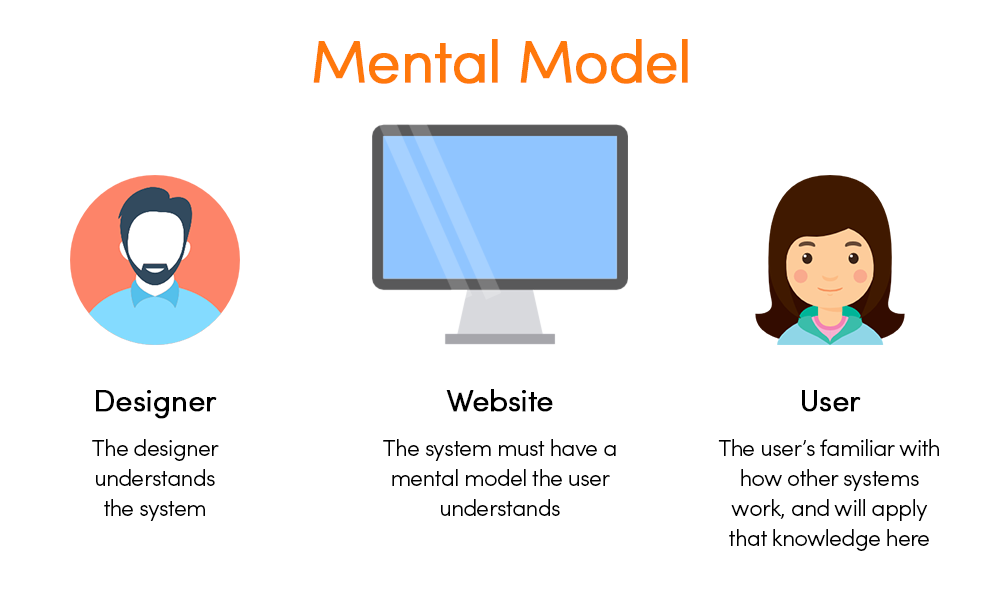 What's the mental model of your website, and does it fit your users' mental model?