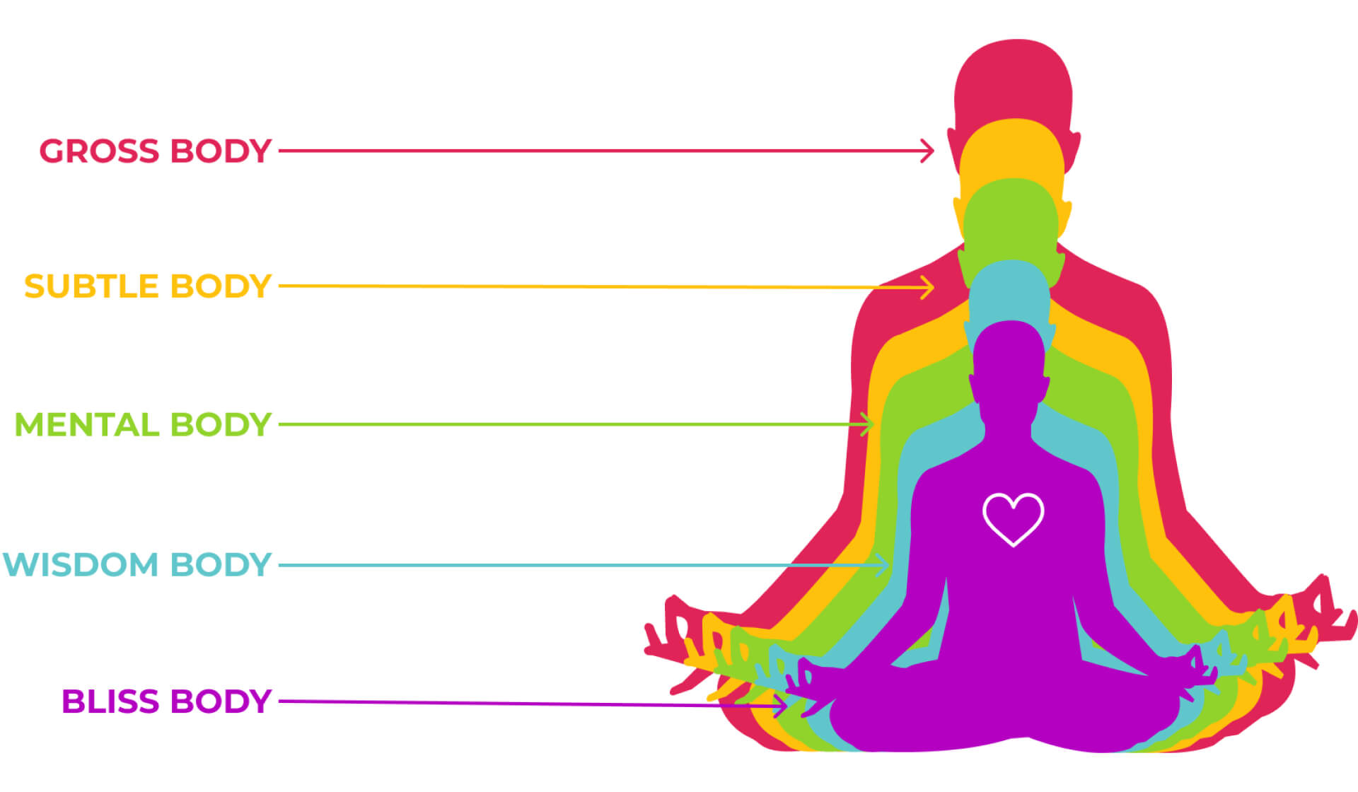 Colorful illustration of a person sitting in meditation, representing the five layers of the koshas