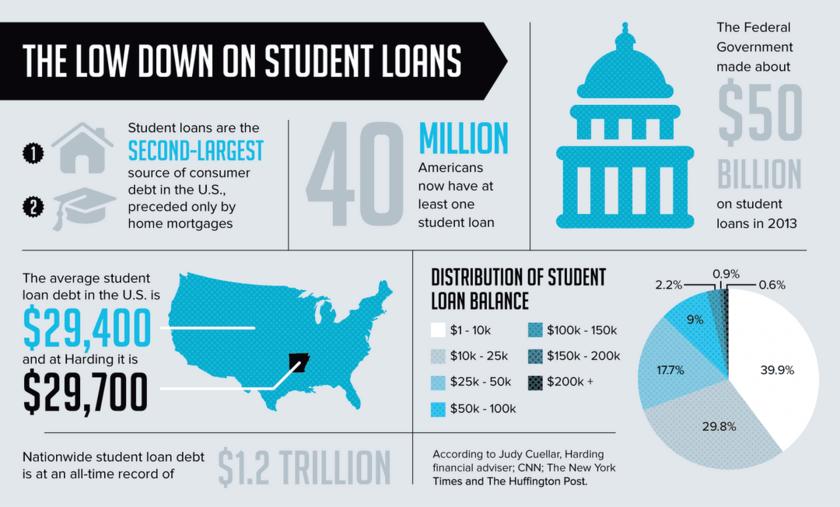 Bison Newspaper Infographics Student Loans