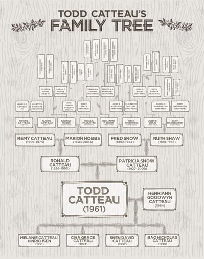 Custom Canvas Design Family Tree