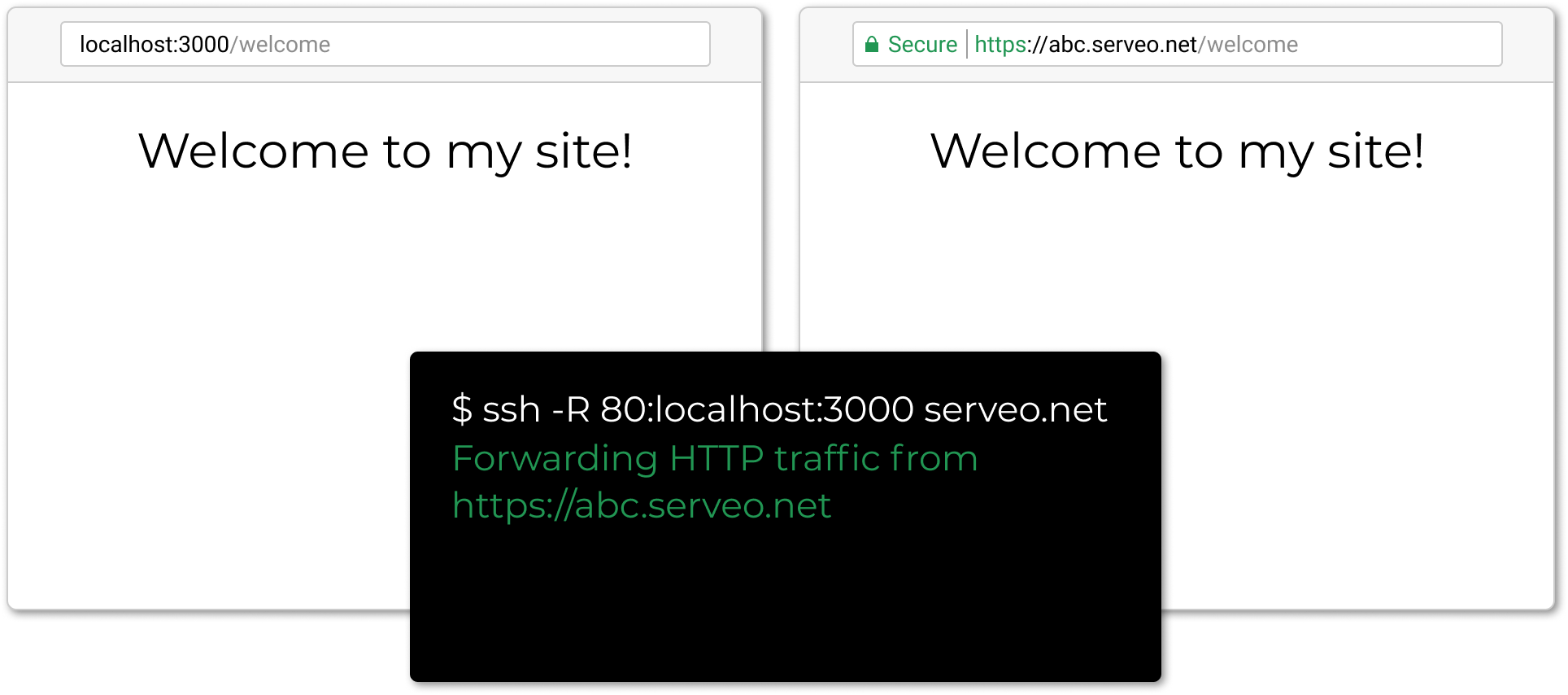 Serveo: expose local servers to the internet using SSH