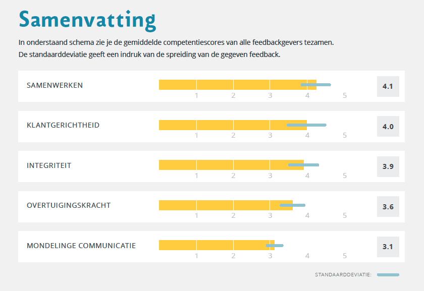 Samenvatting 360 graden feedbackrapport