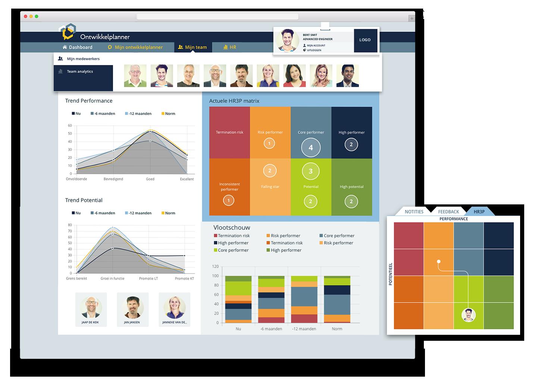 HR analytics: HR3P / Vlootschouw / groepsanalyses
