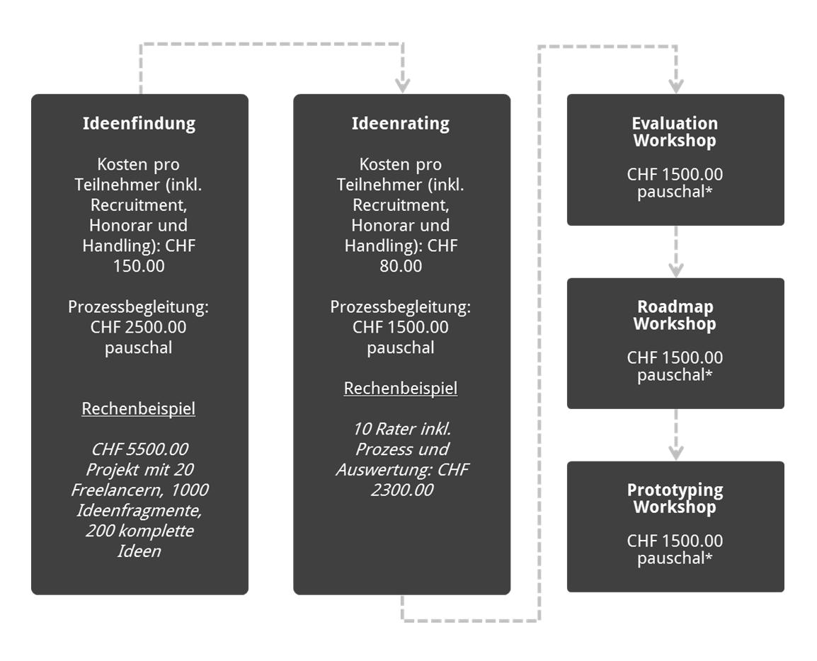 Innovation Crowdsourcing yutongo