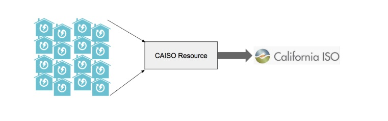Thought leadership article showing an illustration of the connection between households, CAISO and California ISO