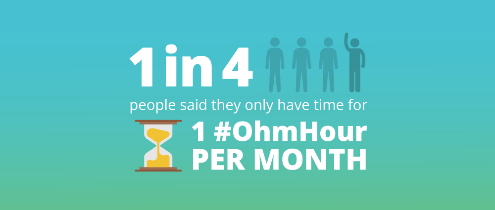 infographic of survey results that shows that 1 in 4 people only have time for one OhmHour per month