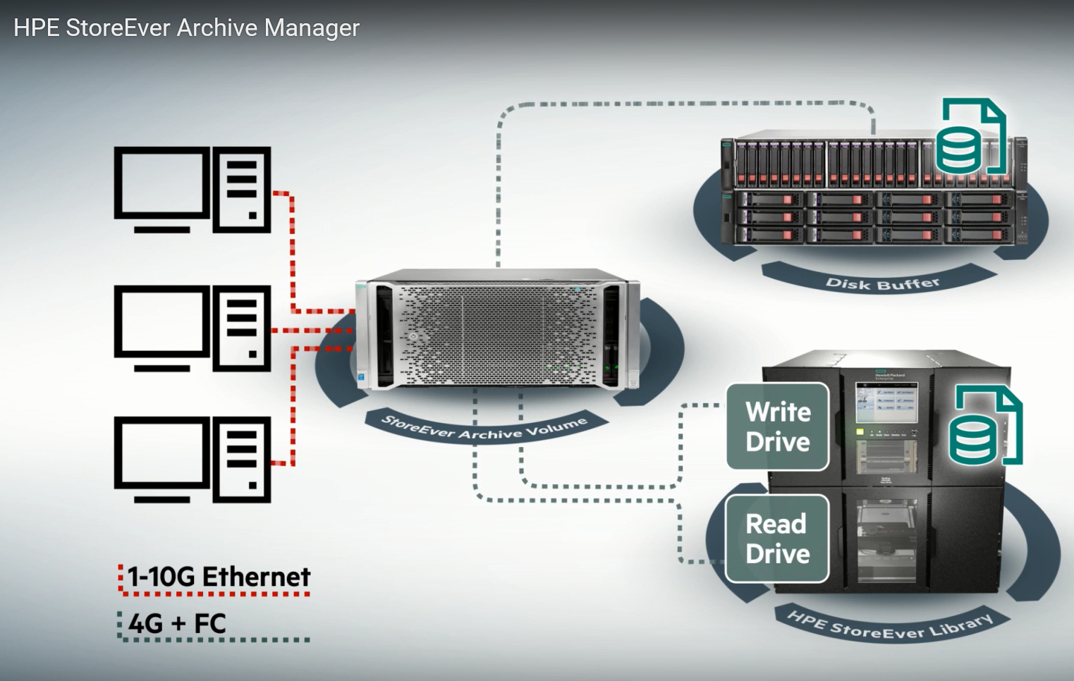 HPE Tape Network Attached Storage