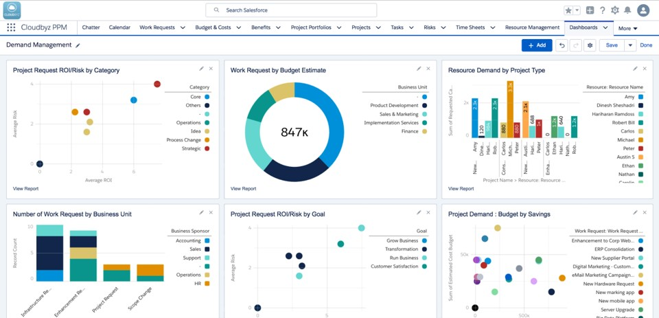 Demand Management Dashboard
