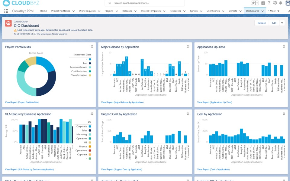 CIO Dashboard