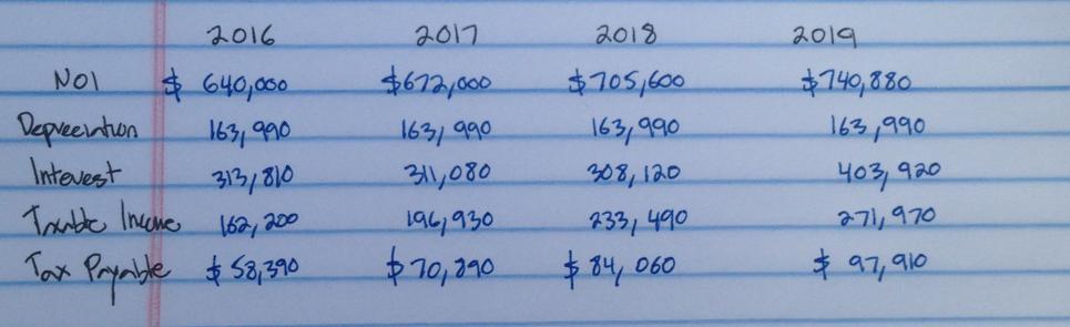 Calculation of tax payable annually