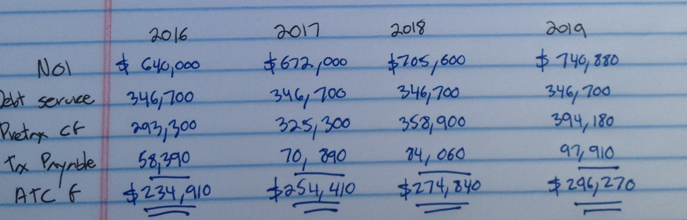 four year pro forma of after-tax cash flow