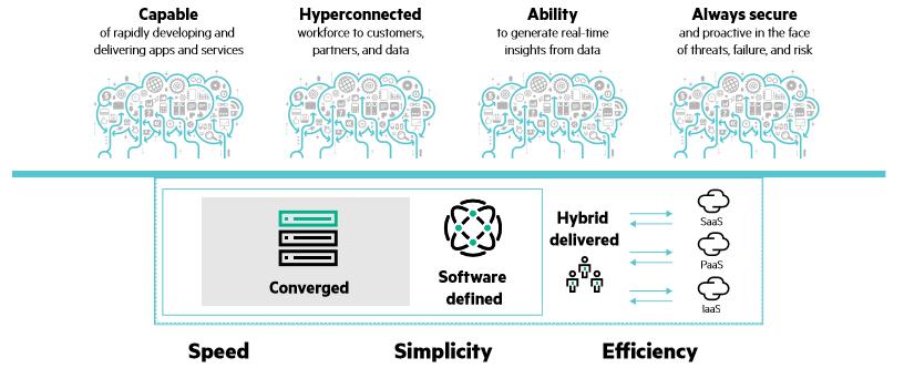 HPE Sistemas Hiper Convergentes