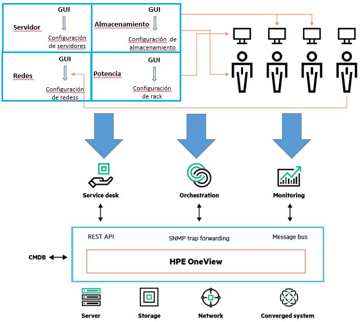 Gestión de la infraestructura con HPE OneView
