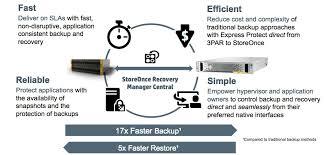 HPE StoreOnce - copias de seguridad, recuperación y archivado