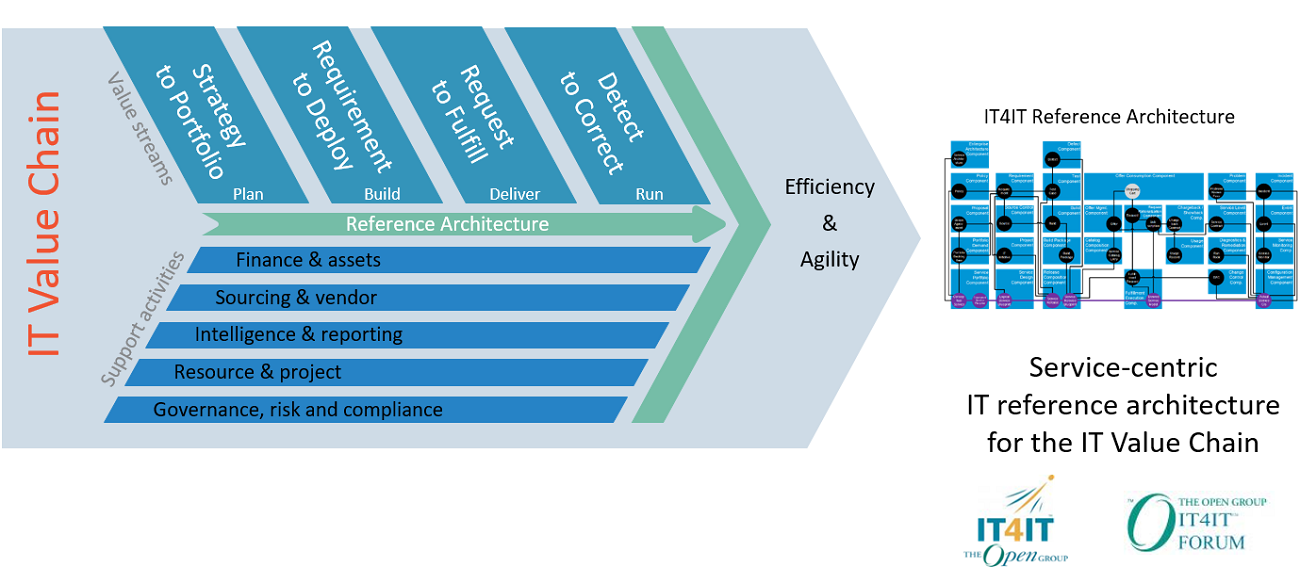 IT4IT™ – El estándar, para gestionar el negocio de TI