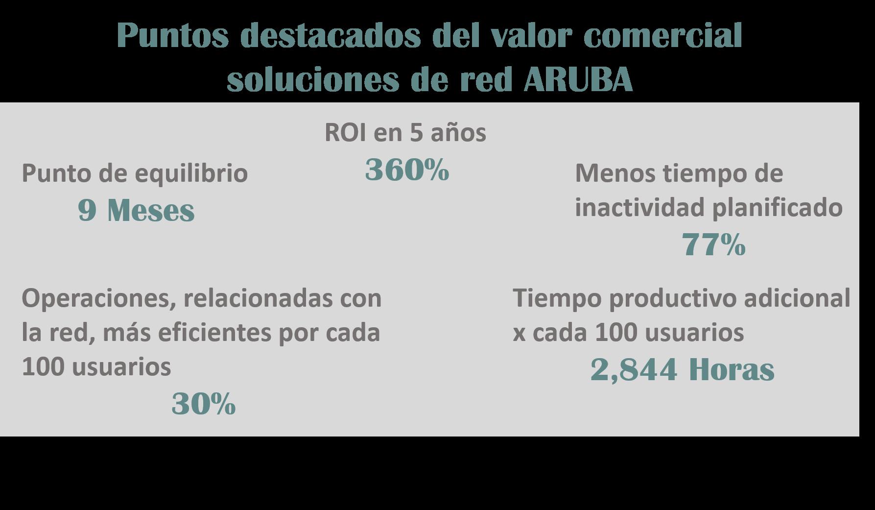 Valor de las Redes HPE ARUBA