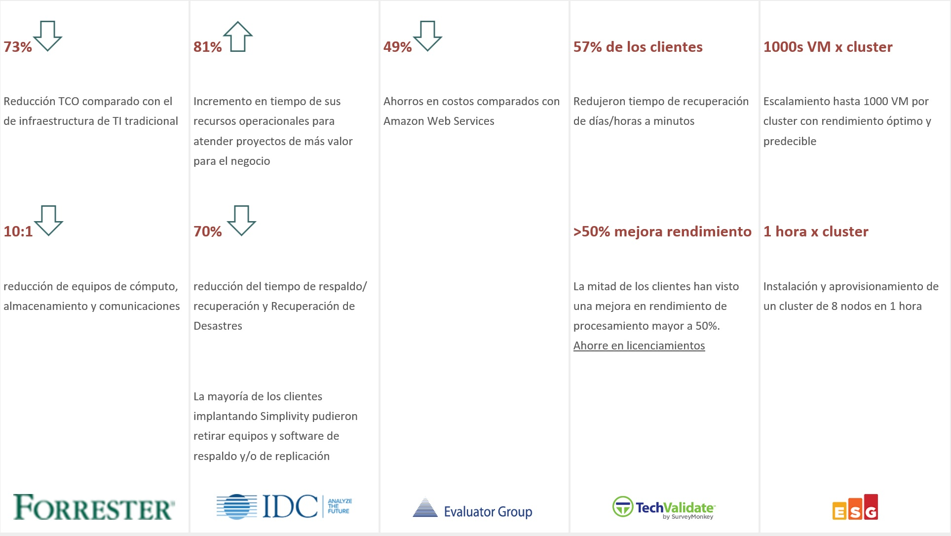 Beneficios con Simplivity