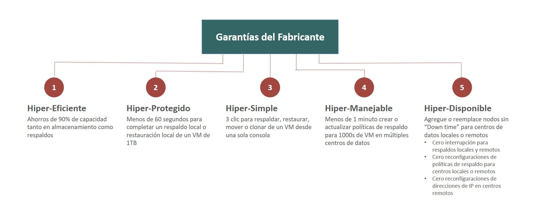 Hiper Garantías con Simplivity