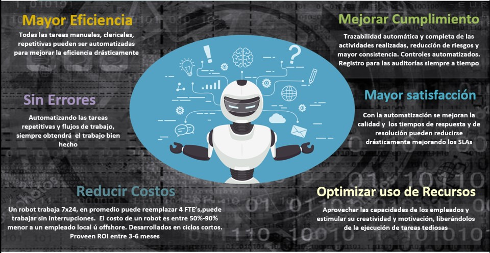 Automatización Robótica de Procesos (RPA) - Beneficios