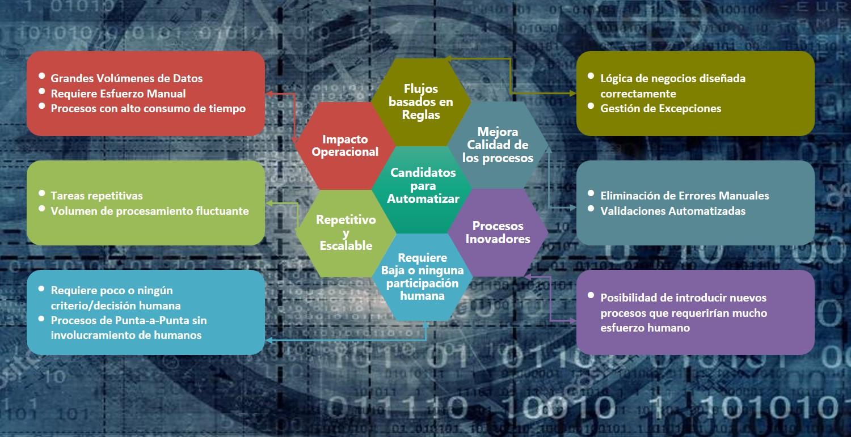 Automatización Robótica de Procesos (RPA) - Candidatos para automatizar